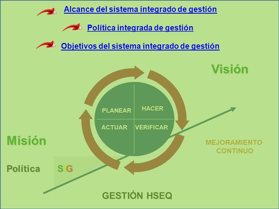 GESTIÓN HSEQ PLANEAR PLANEAR HACER ACTUARVERIFICAR Misión Política SIG MEJORAMIENTO CONTINUOVisión Alcance del sistema integrado de gestión Política i