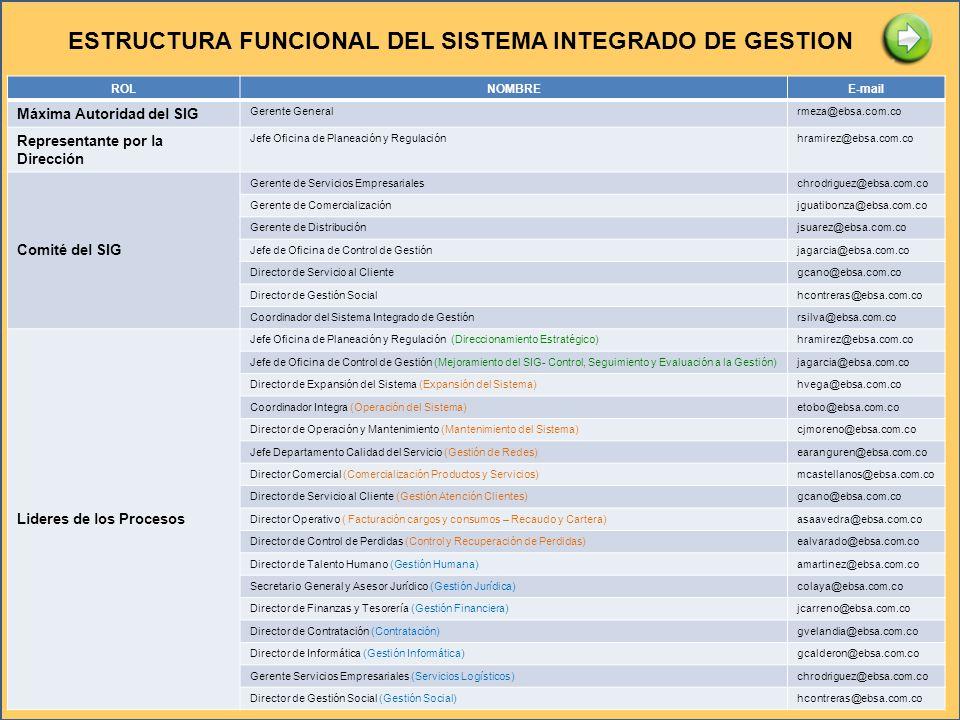 ROLNOMBREE-mail Máxima Autoridad del SIG Gerente Generalrmeza@ebsa.com.co Representante por la Dirección Jefe Oficina de Planeación y Regulaciónhramir
