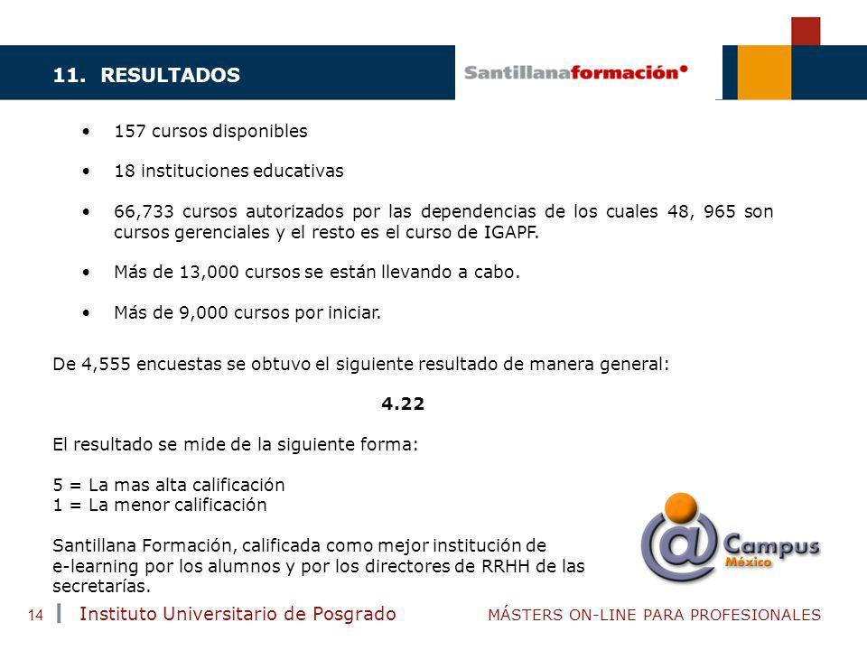 TENDENCIAS ACTUALES EN CAPACITACIÓN Instituto Universitario de Posgrado MÁSTERS ON-LINE PARA PROFESIONALES 14 11. RESULTADOS 157 cursos disponibles 18
