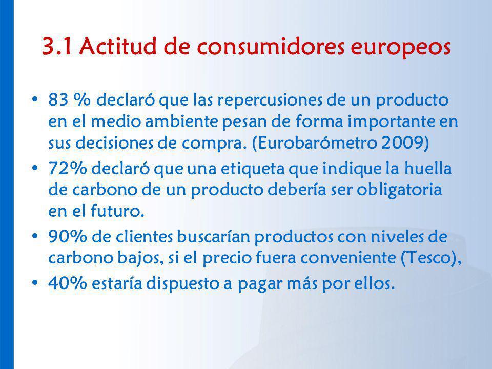 3.1 Actitud de consumidores europeos 83 % declaró que las repercusiones de un producto en el medio ambiente pesan de forma importante en sus decisione