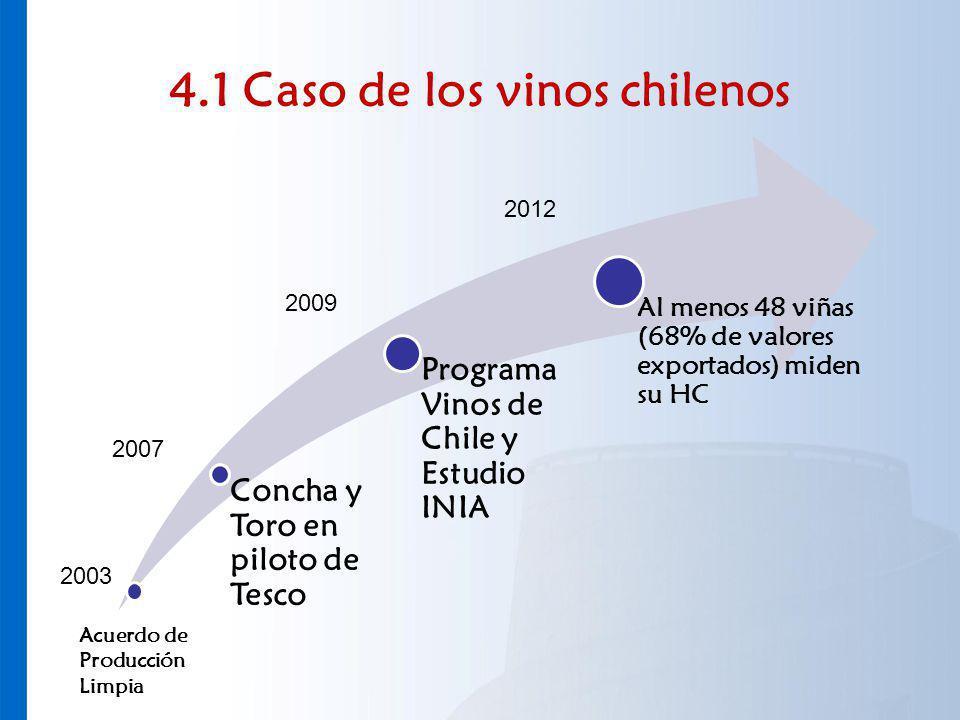 4.1 Caso de los vinos chilenos Concha y Toro en piloto de Tesco Programa Vinos de Chile y Estudio INIA Al menos 48 viñas (68% de valores exportados) m