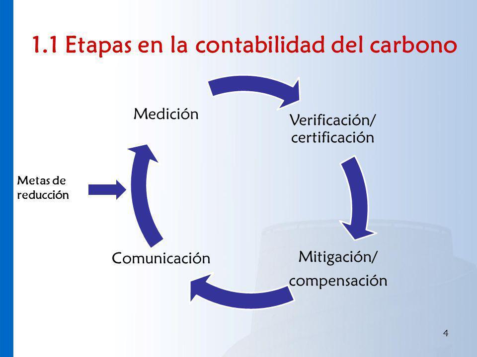1.1 Etapas en la contabilidad del carbono 4 Verificación/ certificación Mitigación/ compensación Comunicación Medición Metas de reducción