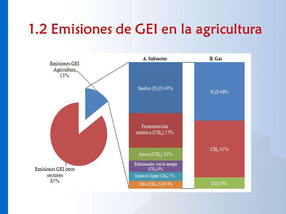 1.3 Emisiones de GEI en predios agrícolas Fertilizantes y agroquímicos (liberan dióxido de carbono durante su fabricación y óxido nitroso en su aplicación).