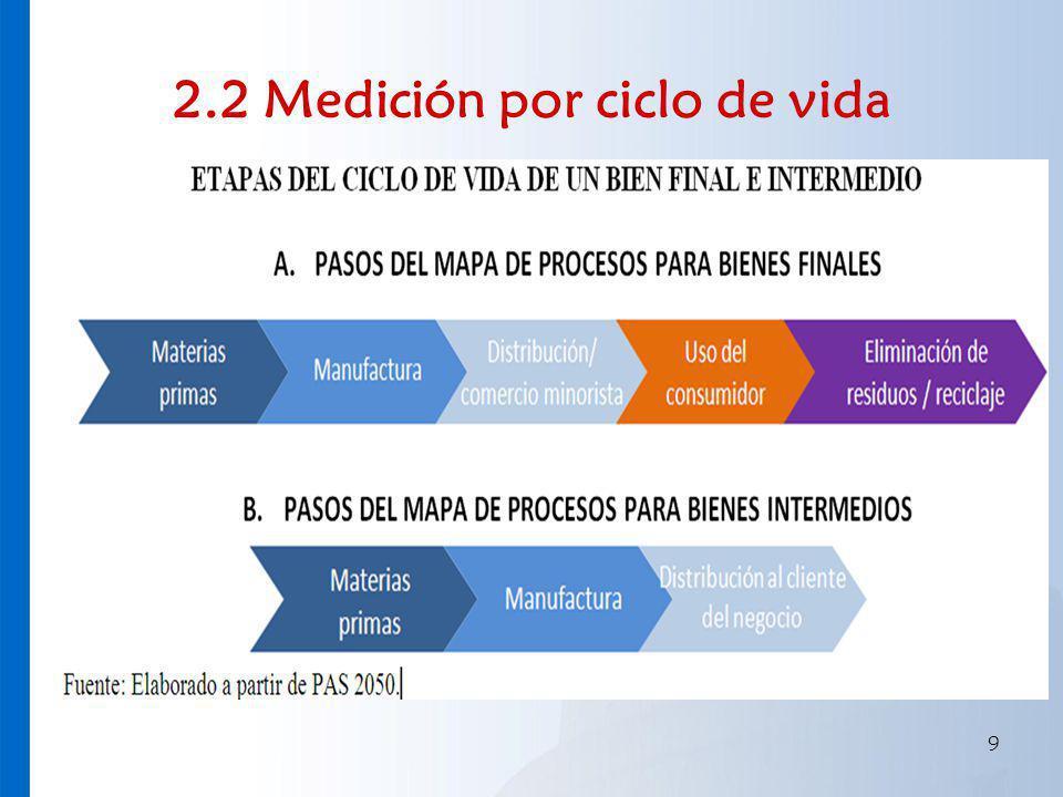 2.2 Medición por ciclo de vida 9
