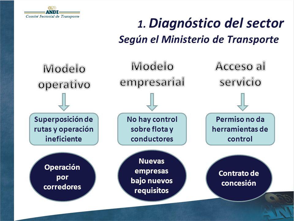 Comité Sectorial de Transporte 1. Diagnóstico del sector Según el Ministerio de Transporte Superposición de rutas y operación ineficiente Operación po