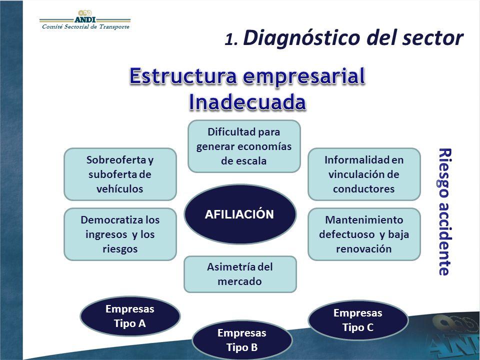 Comité Sectorial de Transporte 1. Diagnóstico del sector Democratiza los ingresos y los riesgos AFILIACIÓN Informalidad en vinculación de conductores