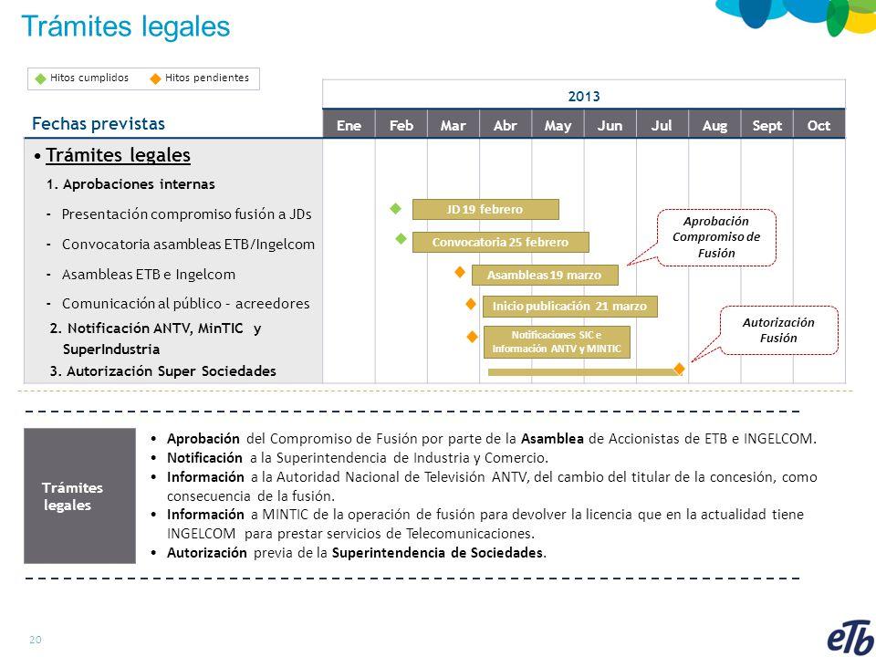 20 2013 Fechas previstas EneFebMarAbrMayJunJulAugSeptOct Trámites legales 1.