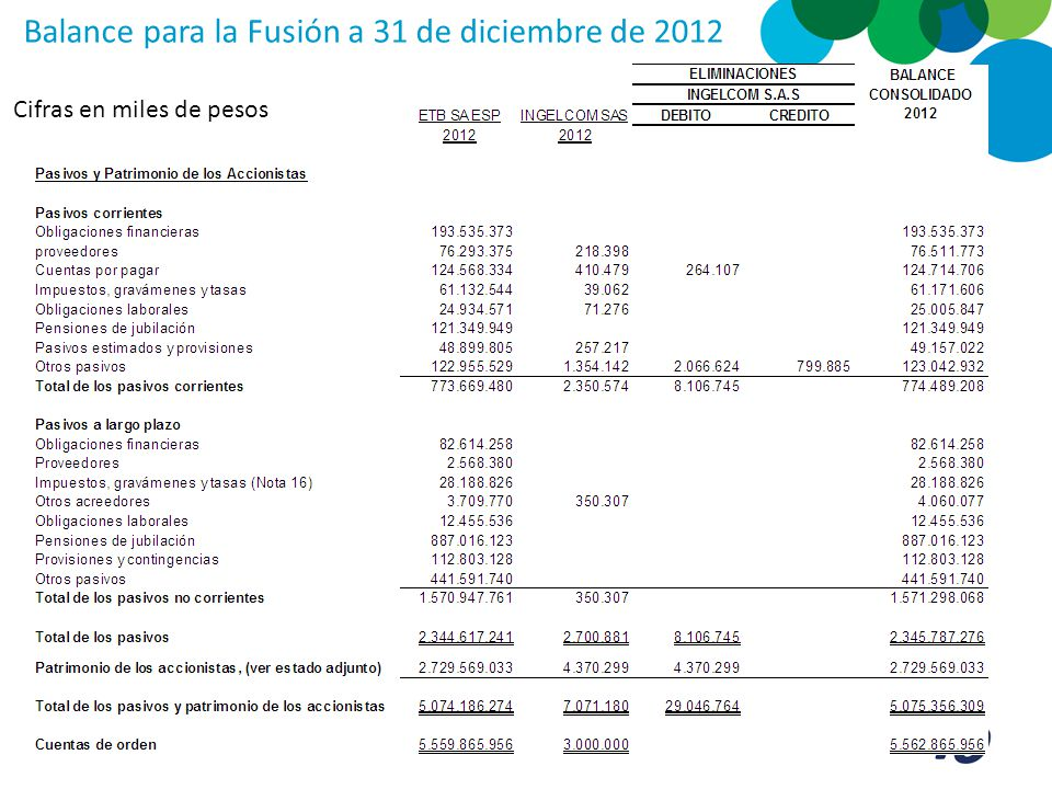 Cifras en miles de pesos Balance para la Fusión a 31 de diciembre de 2012