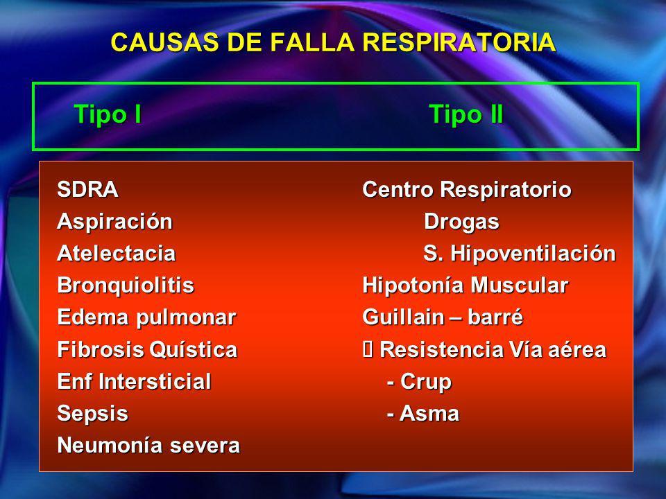 CAUSAS DE FALLA RESPIRATORIA SDRAAspiraciónAtelectaciaBronquiolitis Edema pulmonar Fibrosis Quística Enf Intersticial Sepsis Neumonía severa Centro Re