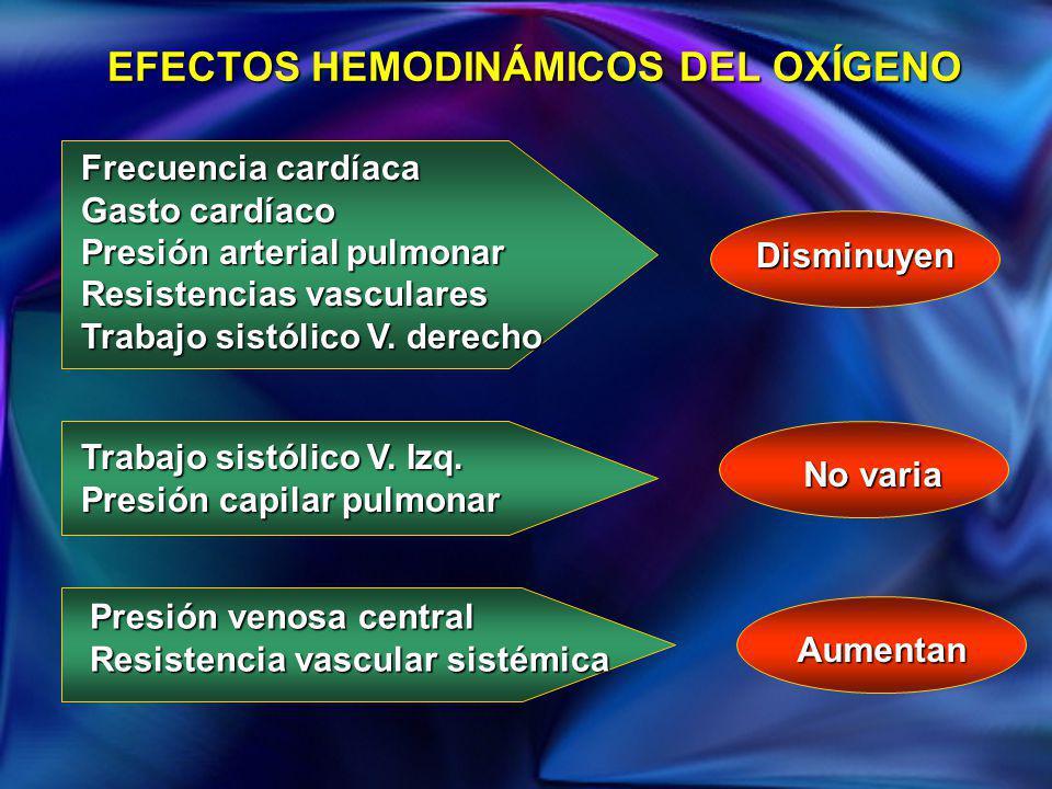 EFECTOS HEMODINÁMICOS DEL OXÍGENO Frecuencia cardíaca Gasto cardíaco Presión arterial pulmonar Resistencias vasculares Trabajo sistólico V. derecho Tr