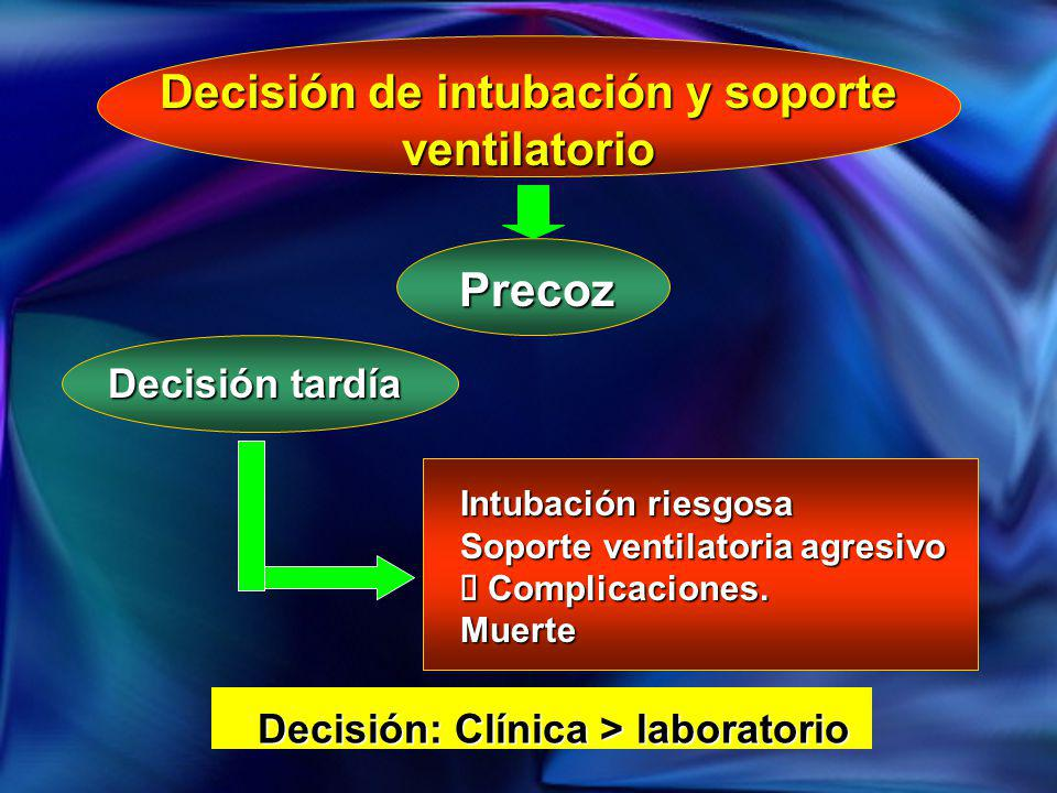 Decisión de intubación y soporte ventilatorio Precoz Decisión tardía Intubación riesgosa Soporte ventilatoria agresivo Complicaciones. Complicaciones.