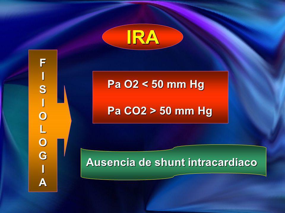 IRA FISIOLOGIA Pa O2 < 50 mm Hg Pa CO2 > 50 mm Hg Ausencia de shunt intracardiaco