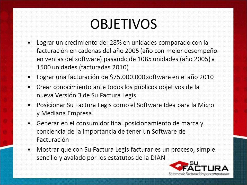 OBJETIVOS Lograr un crecimiento del 28% en unidades comparado con la facturación en cadenas del año 2005 (año con mejor desempeño en ventas del software) pasando de 1085 unidades (año 2005) a 1500 unidades (facturadas 2010) Lograr una facturación de $75.000.000 software en el año 2010 Crear conocimiento ante todos los públicos objetivos de la nueva Versión 3 de Su Factura Legis Posicionar Su Factura Legis como el Software Idea para la Micro y Mediana Empresa Generar en el consumidor final posicionamiento de marca y conciencia de la importancia de tener un Software de Facturación Mostrar que con Su Factura Legis facturar es un proceso, simple sencillo y avalado por los estatutos de la DIAN