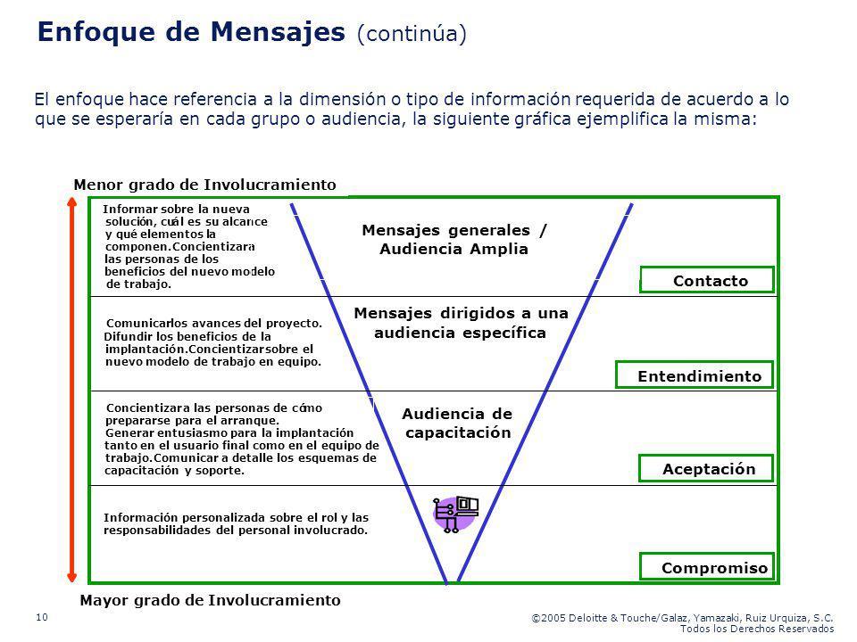 ©2005 Deloitte & Touche/Galaz, Yamazaki, Ruiz Urquiza, S.C. Todos los Derechos Reservados 10 Enfoque de Mensajes (continúa) El enfoque hace referencia