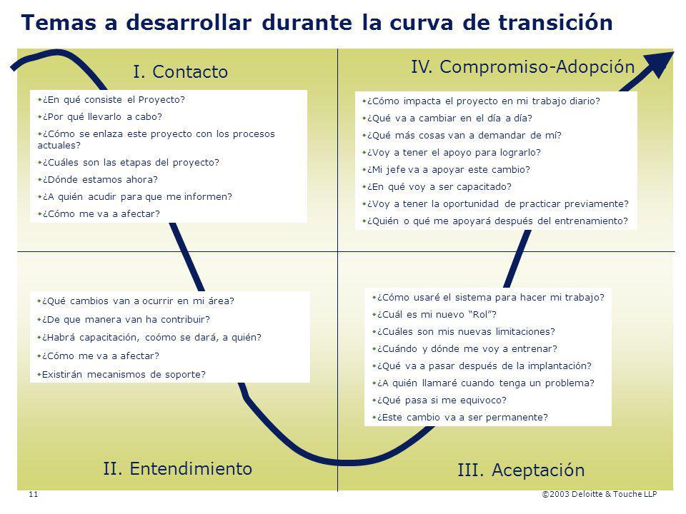 ©2003 Deloitte & Touche LLP 11 I. Contacto II. Entendimiento IV. Compromiso-Adopción III. Aceptación Temas a desarrollar durante la curva de transició