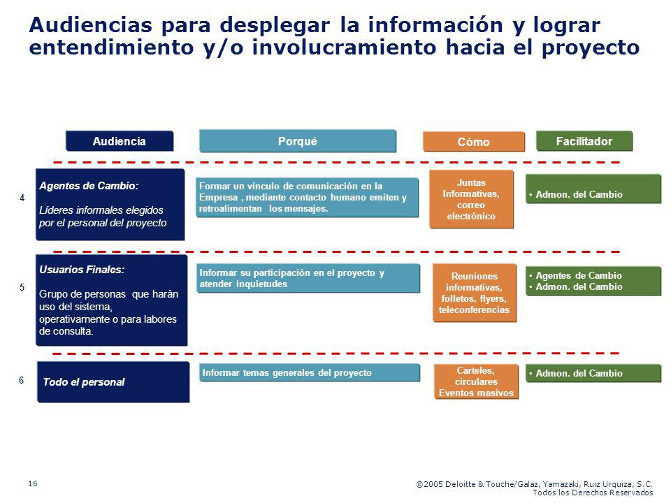 ©2005 Deloitte & Touche/Galaz, Yamazaki, Ruiz Urquiza, S.C. Todos los Derechos Reservados 16 Juntas Informativas, correo electrónico Agentes de Cambio