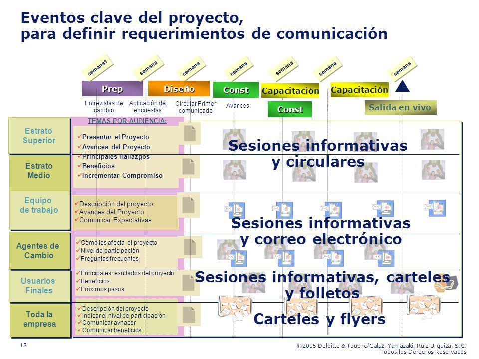 ©2005 Deloitte & Touche/Galaz, Yamazaki, Ruiz Urquiza, S.C. Todos los Derechos Reservados 18 Prep TEMAS POR AUDIENCIA: Cómo les afecta el proyecto Niv