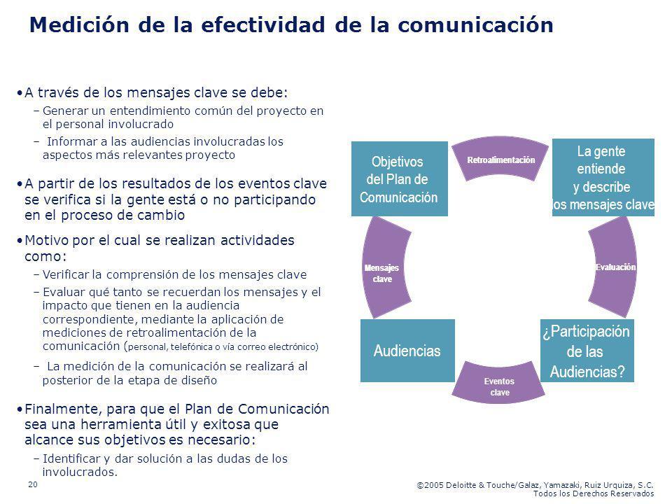 ©2005 Deloitte & Touche/Galaz, Yamazaki, Ruiz Urquiza, S.C. Todos los Derechos Reservados 20 Medición de la efectividad de la comunicación A través de