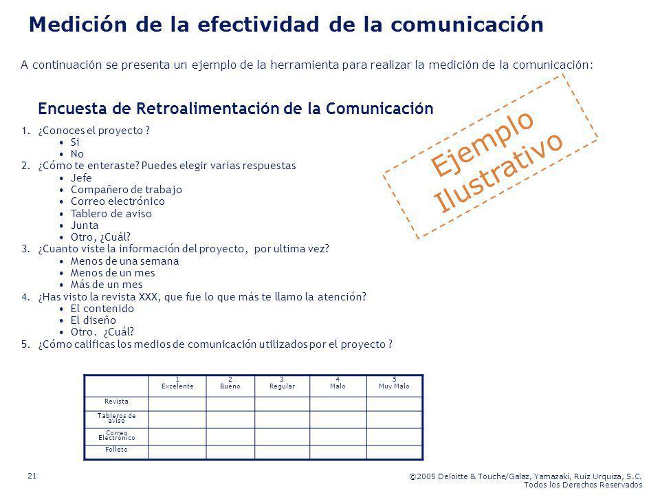 ©2005 Deloitte & Touche/Galaz, Yamazaki, Ruiz Urquiza, S.C. Todos los Derechos Reservados 21 Medición de la efectividad de la comunicación Ejemplo Ilu