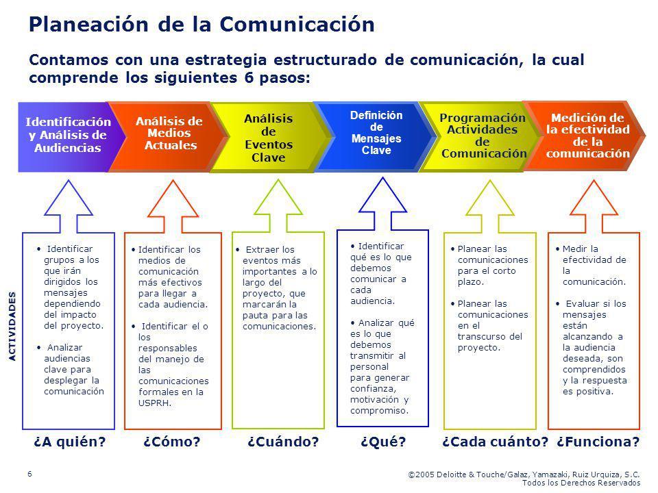 ©2005 Deloitte & Touche/Galaz, Yamazaki, Ruiz Urquiza, S.C. Todos los Derechos Reservados 6 Planeación de la Comunicación Contamos con una estrategia