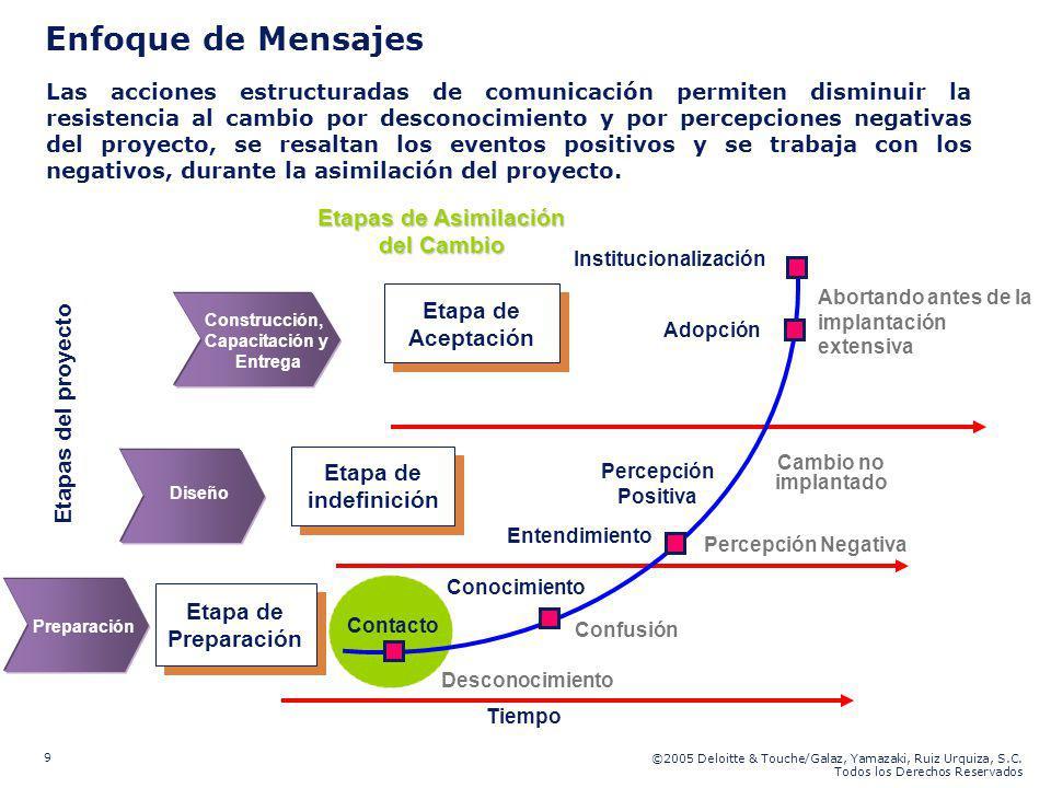 ©2005 Deloitte & Touche/Galaz, Yamazaki, Ruiz Urquiza, S.C. Todos los Derechos Reservados 9 Enfoque de Mensajes Etapa de Preparación Etapa de indefini