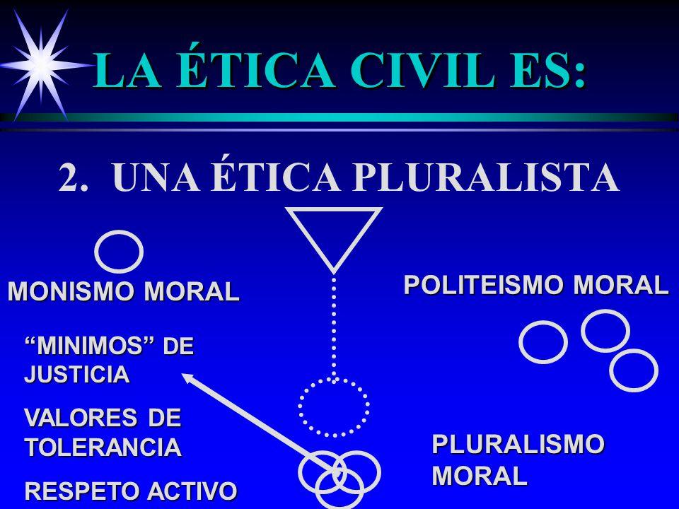 LA ÉTICA CIVIL ES: 2. UNA ÉTICA PLURALISTA MONISMO MORAL POLITEISMO MORAL MINIMOS DE JUSTICIA VALORES DE TOLERANCIA RESPETO ACTIVO PLURALISMO MORAL