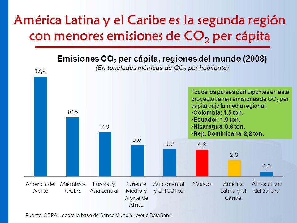 América Latina y el Caribe es la segunda región con menores emisiones de CO 2 per cápita Fuente: CEPAL, sobre la base de Banco Mundial, World DataBank
