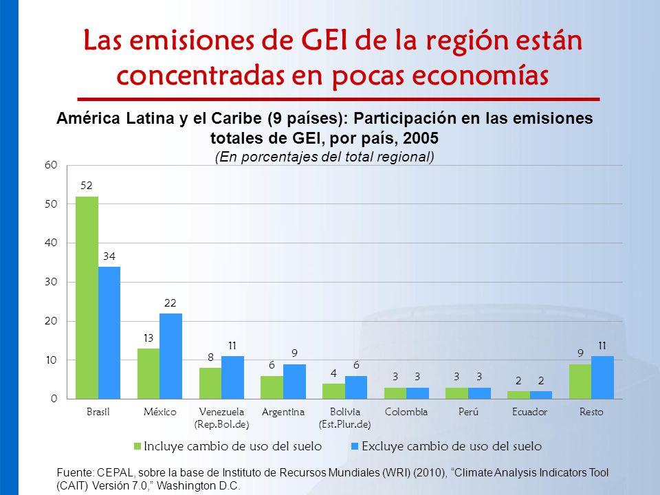 Las emisiones de GEI de la región están concentradas en pocas economías América Latina y el Caribe (9 países): Participación en las emisiones totales