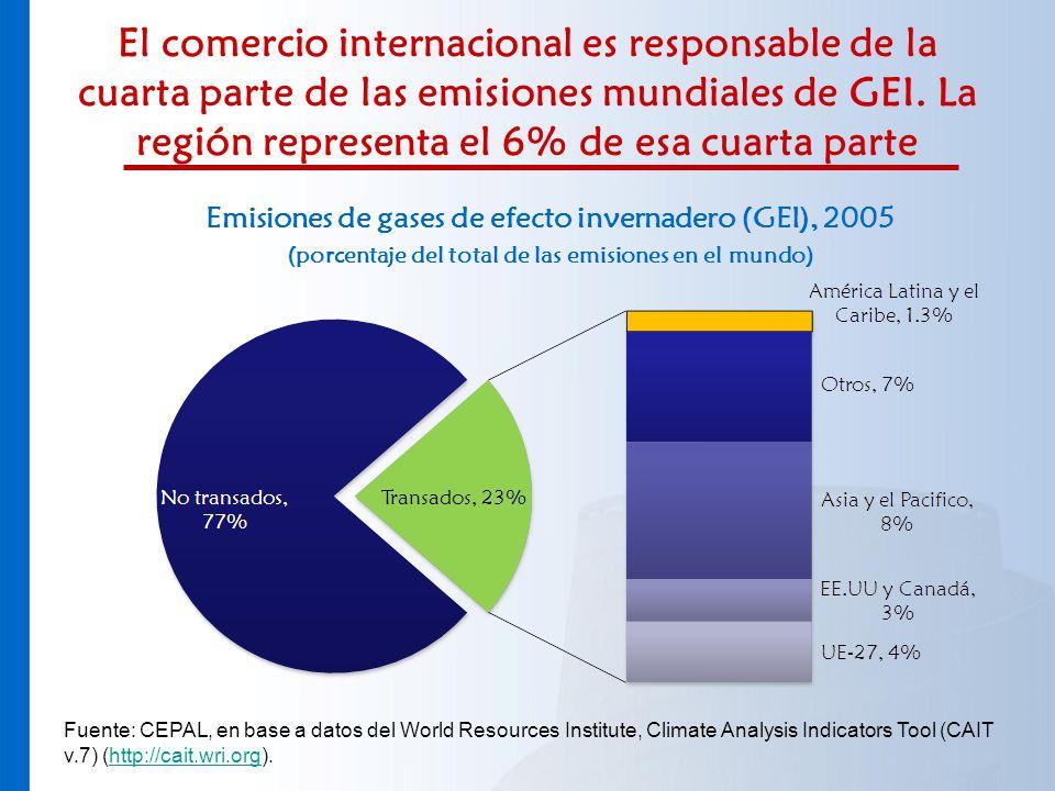El comercio internacional es responsable de la cuarta parte de las emisiones mundiales de GEI. La región representa el 6% de esa cuarta parte Emisione