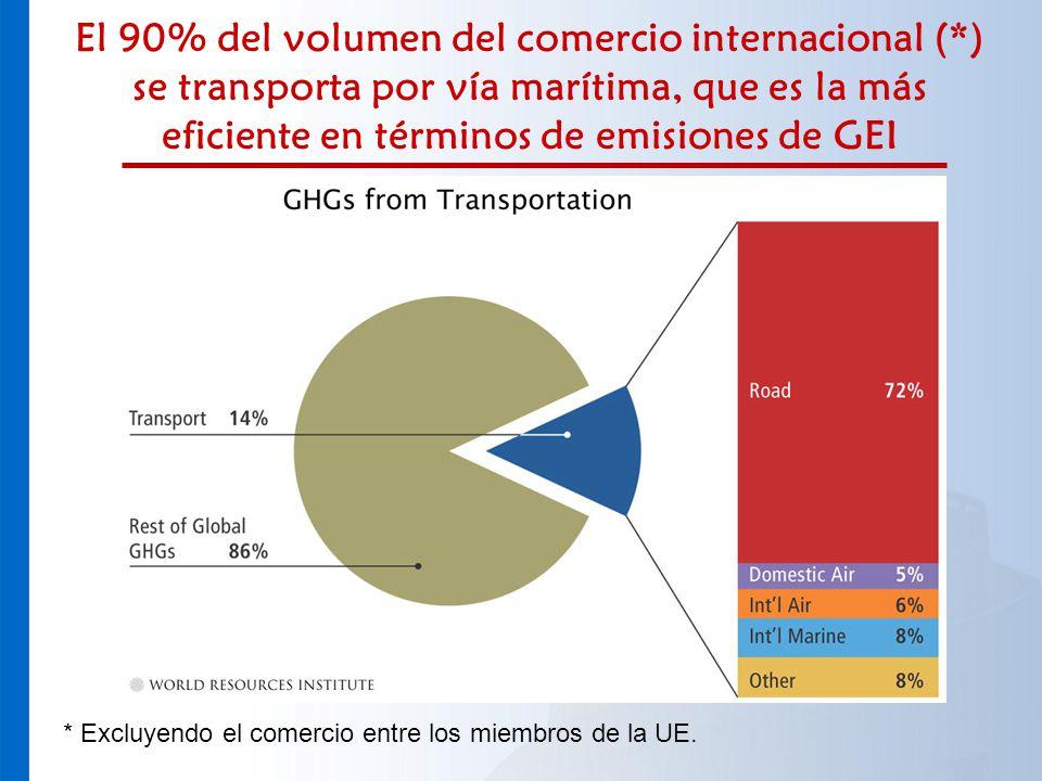 El 90% del volumen del comercio internacional (*) se transporta por vía marítima, que es la más eficiente en términos de emisiones de GEI * Excluyendo