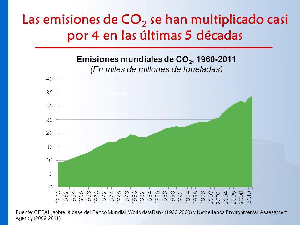 Las emisiones de CO 2 se han multiplicado casi por 4 en las últimas 5 décadas Emisiones mundiales de CO 2, 1960-2011 (En miles de millones de tonelada