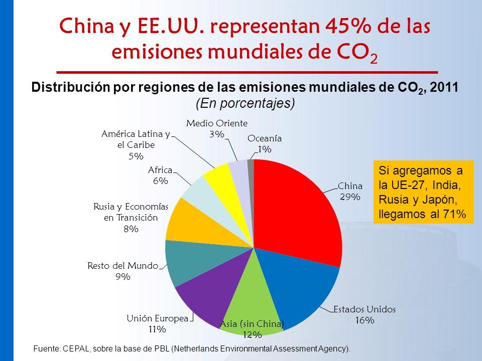 China y EE.UU. representan 45% de las emisiones mundiales de CO 2 Distribución por regiones de las emisiones mundiales de CO 2, 2011 (En porcentajes)