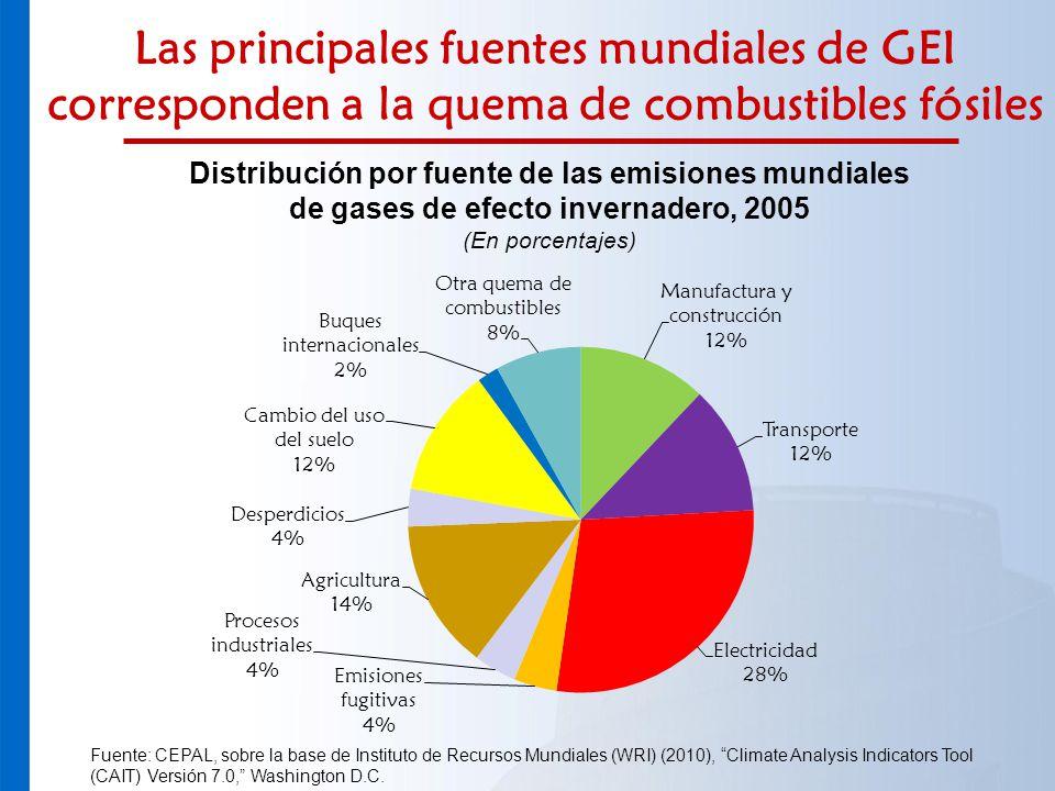 Las principales fuentes mundiales de GEI corresponden a la quema de combustibles fósiles Distribución por fuente de las emisiones mundiales de gases d