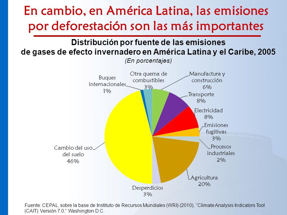 En cambio, en América Latina, las emisiones por deforestación son las más importantes Distribución por fuente de las emisiones de gases de efecto inve