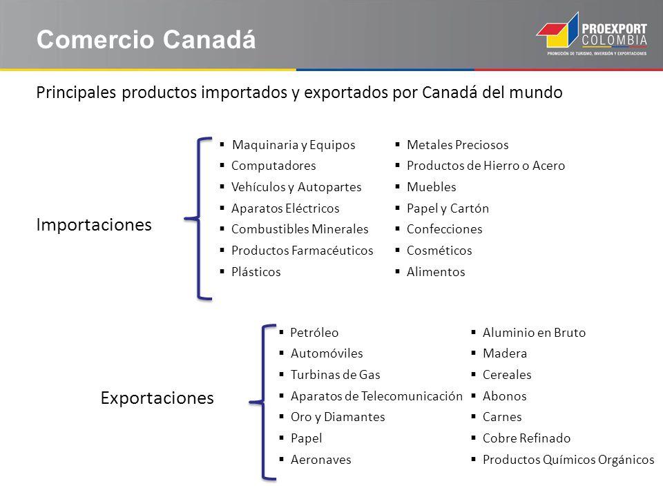 Importaciones Exportaciones Maquinaria y Equipos Computadores Vehículos y Autopartes Aparatos Eléctricos Combustibles Minerales Productos Farmacéutico