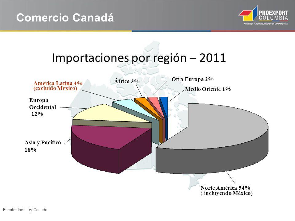El mercado canadiense Importaciones por región – 2011 Fuente: Industry Canada Comercio Canadá Medio Oriente 1% África 3% América Latina 4% (excluido M