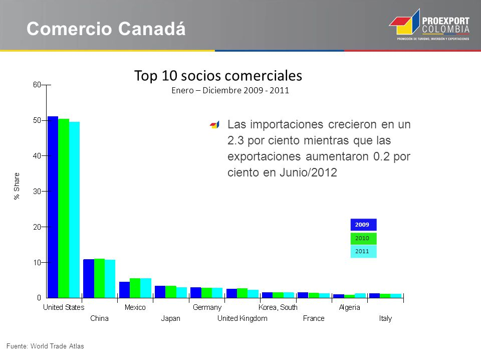 Comercio Canadá Las importaciones crecieron en un 2.3 por ciento mientras que las exportaciones aumentaron 0.2 por ciento en Junio/2012 Fuente: World