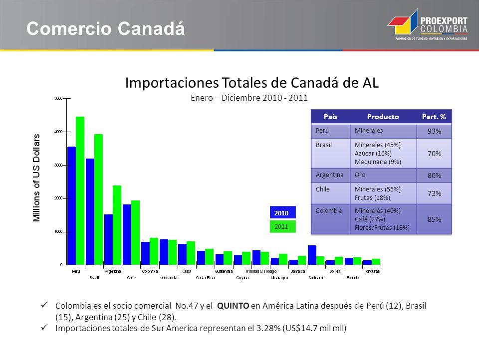 Comercio Canadá Importaciones Totales de Canadá de AL Enero – Diciembre 2010 - 2011 Colombia es el socio comercial No.47 y el QUINTO en América Latina