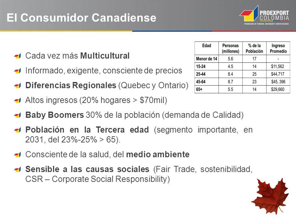 Cada vez más Multicultural Informado, exigente, consciente de precios Diferencias Regionales (Quebec y Ontario) Altos ingresos (20% hogares > $70mil)