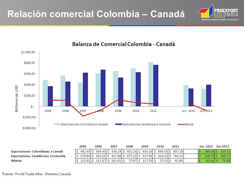 Relación comercial Colombia – Canadá Fuente: World Trade Atlas - Statistics Canada Millones de USD 2005200620072008200920102011 Jun. 2011Jun.2012 Expo
