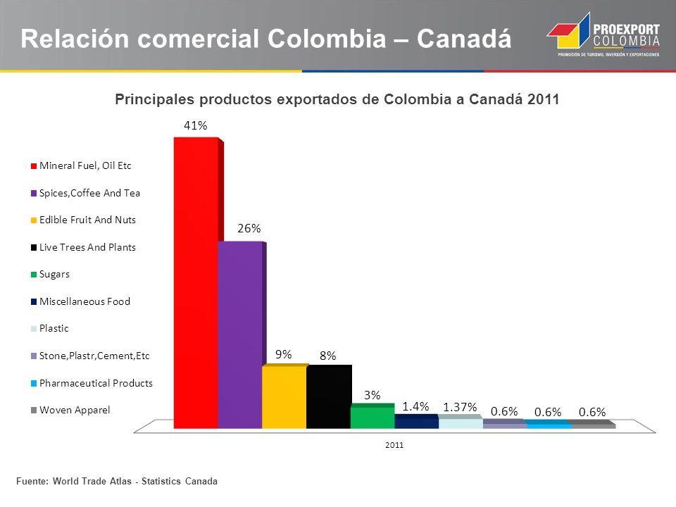 Fuente: World Trade Atlas - Statistics Canada Relación comercial Colombia – Canadá