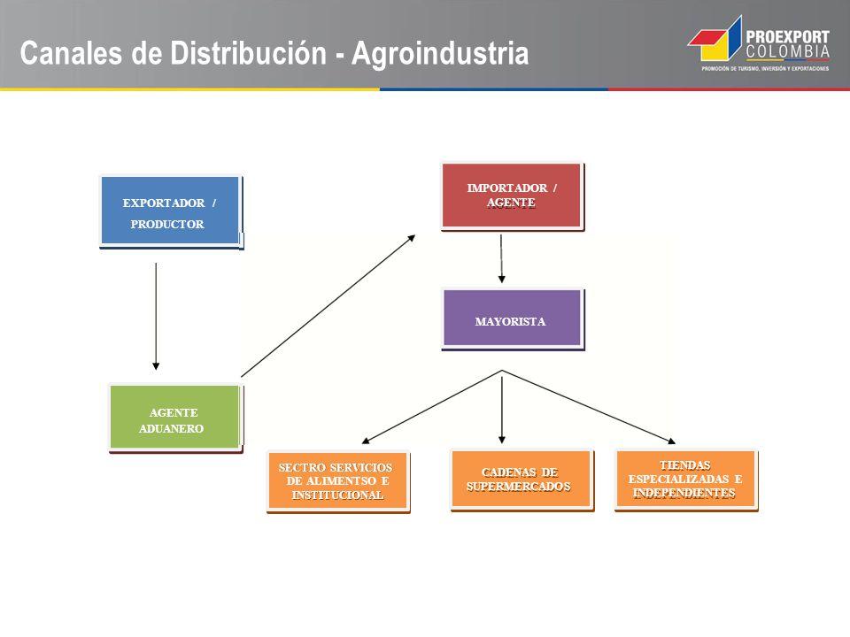 Canales de Distribución - Agroindustria AGENTE SECTRO SERVICIOS INSTITUCIONAL CADENAS DE SUPERMERCADOS TIENDAS INDEPENDIENTES EXPORTADOR / IMPORTADOR