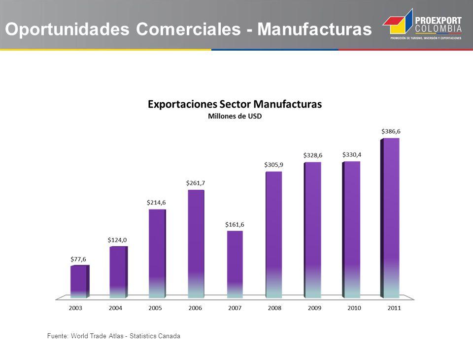 Fuente: World Trade Atlas - Statistics Canada Oportunidades Comerciales - Manufacturas