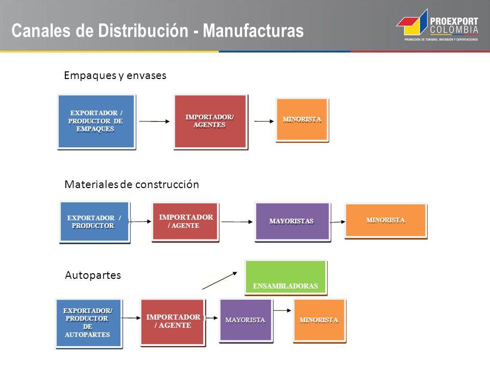 PRODUCTOR DE EMPAQUES IMPORTADOR/ AGENTES MINORISTA PRODUCTOR MAYORISTAS MINORISTA EXPORTADOR/ PRODUCTOR DE MAYORISTAMINORISTA Materiales de construcc