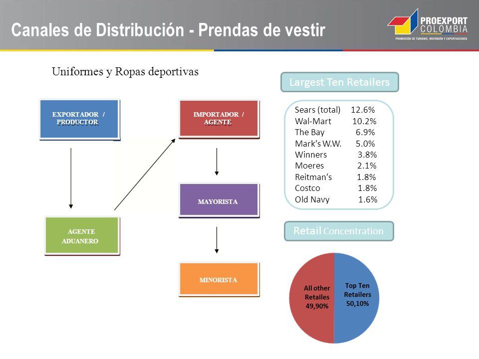 PRODUCTORAGENTE Uniformes y Ropas deportivas EXPORTADOR / PRODUCTOR IMPORTADOR / AGENTE MAYORISTA AGENTE ADUANERO MINORISTA Largest Ten Retailers Reta