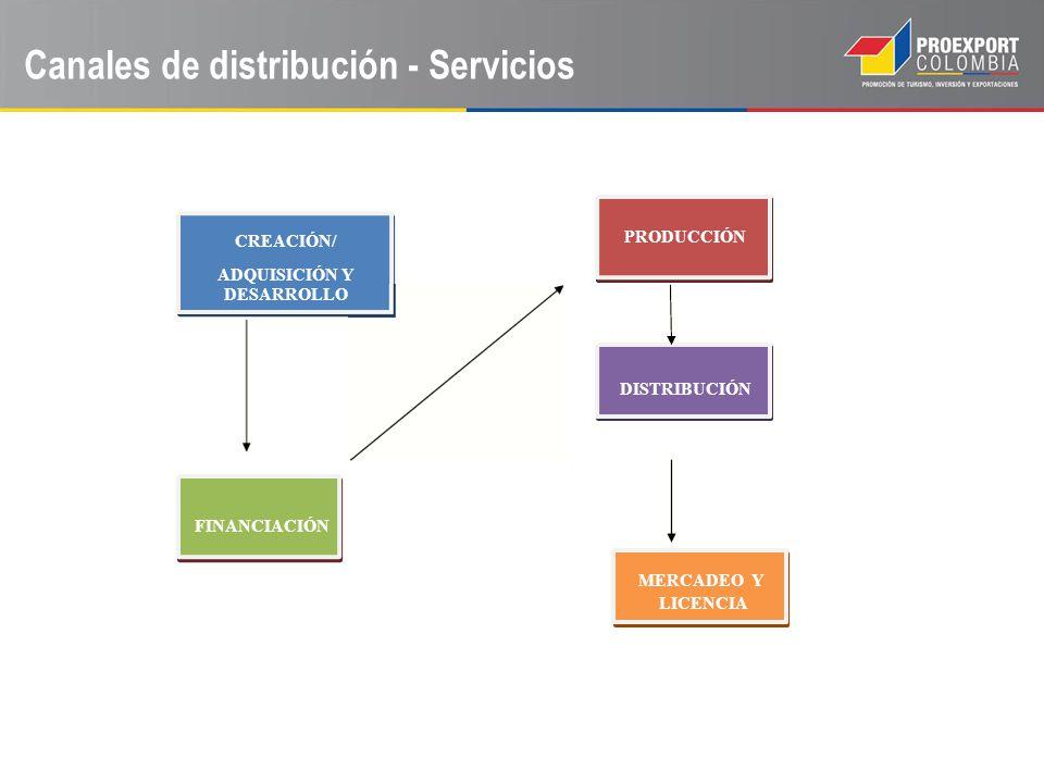 CREACIÓN/ PRODUCCIÓN ADQUISICIÓN Y DESARROLLO DISTRIBUCIÓN FINANCIACIÓN MERCADEO Y LICENCIA Canales de distribución - Servicios