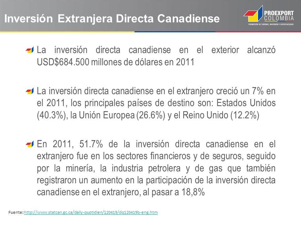 Inversión Extranjera Directa Canadiense La inversión directa canadiense en el exterior alcanzó USD$684.500 millones de dólares en 2011 La inversión di