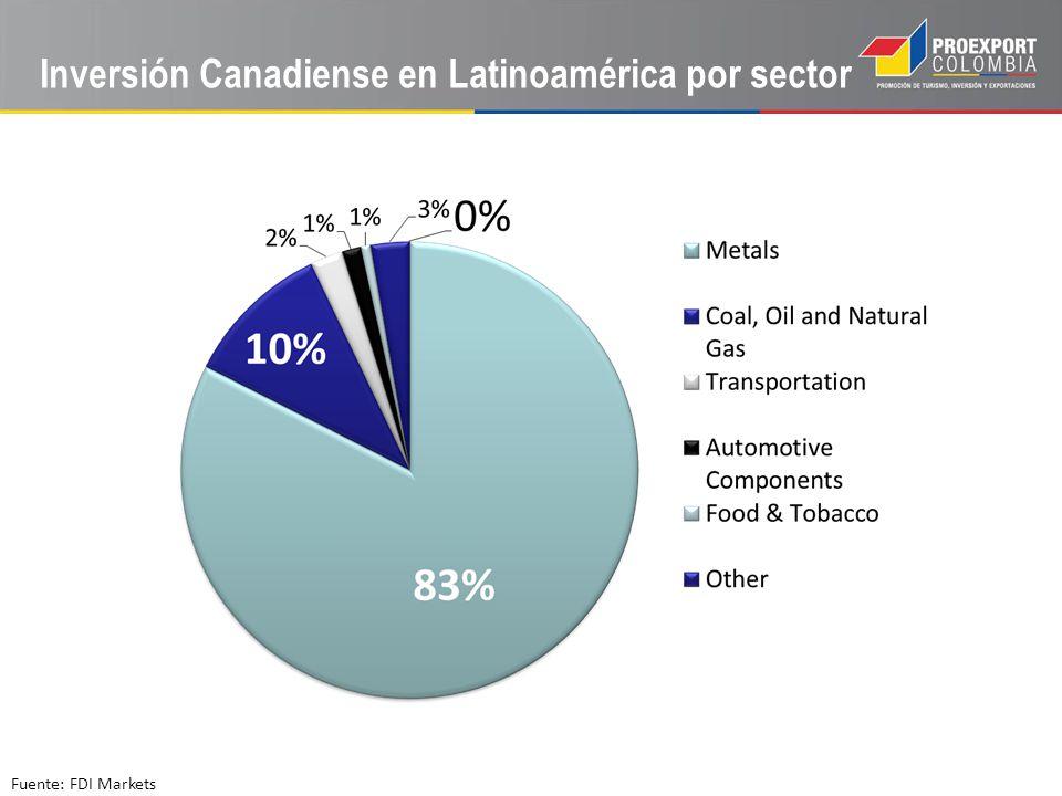 Inversión Canadiense en Latinoamérica por sector Fuente: FDI Markets