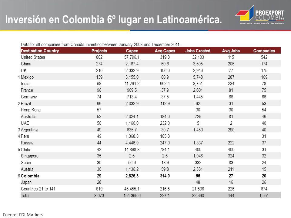 Inversión en Colombia 6º lugar en Latinoamérica. Fuente: FDI Markets Data for all companies from Canada investing between January 2003 and December 20