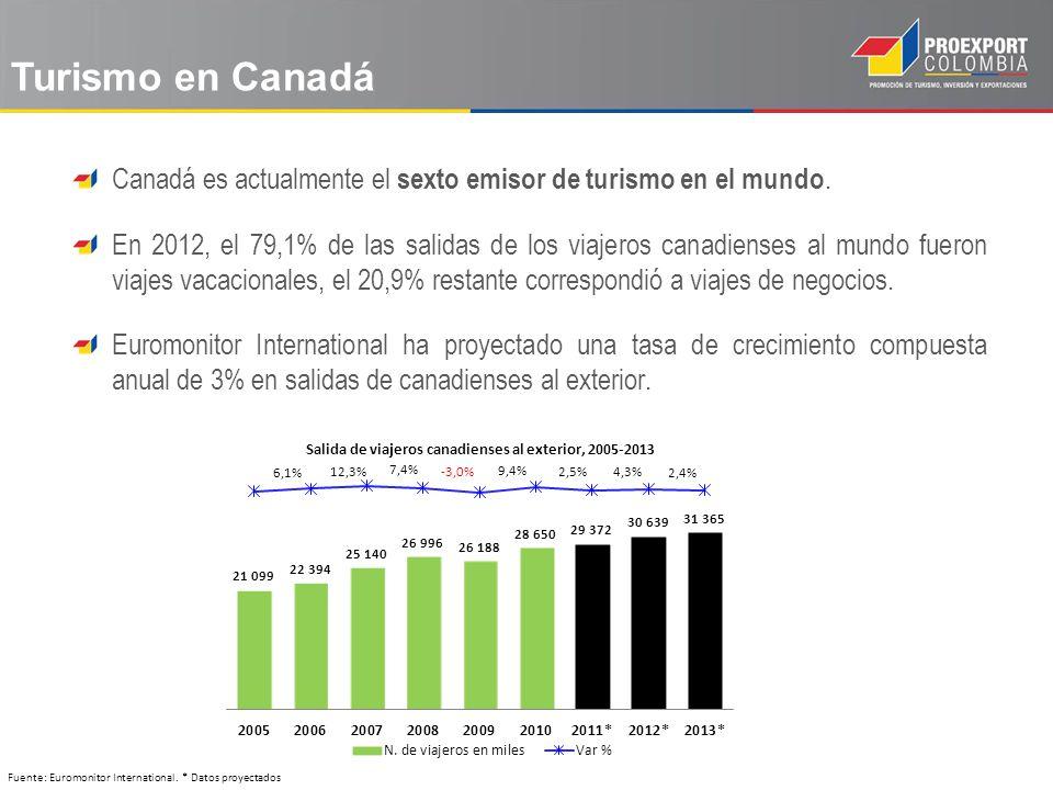 Canadá es actualmente el sexto emisor de turismo en el mundo. En 2012, el 79,1% de las salidas de los viajeros canadienses al mundo fueron viajes vaca